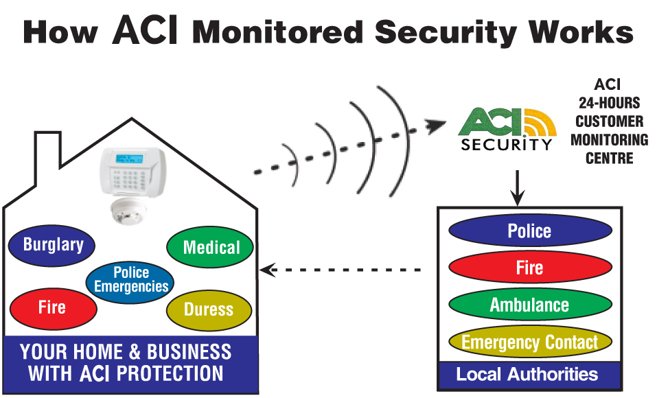 How ACI Monitoring Works
